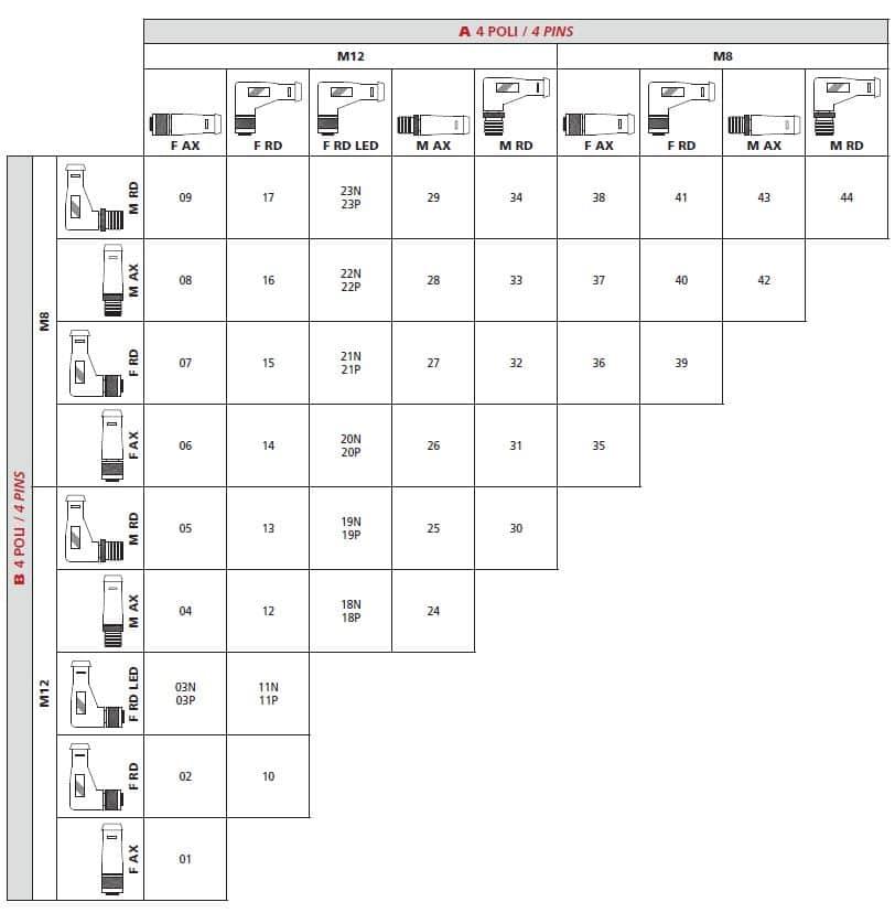 ex på varianter av förlängninskablage M8 M12