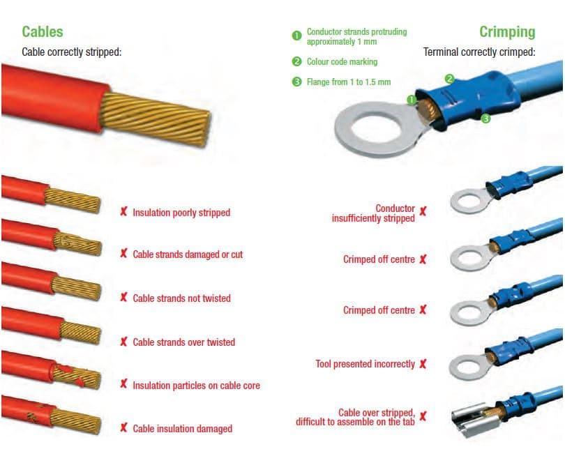Hur skalar man rätt till kabelskor