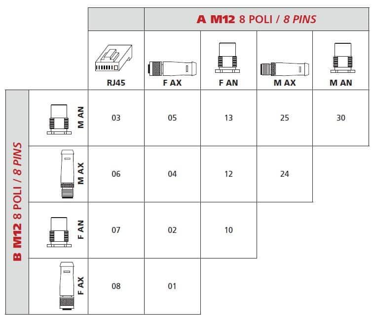 Korsreferens M12 X kodad